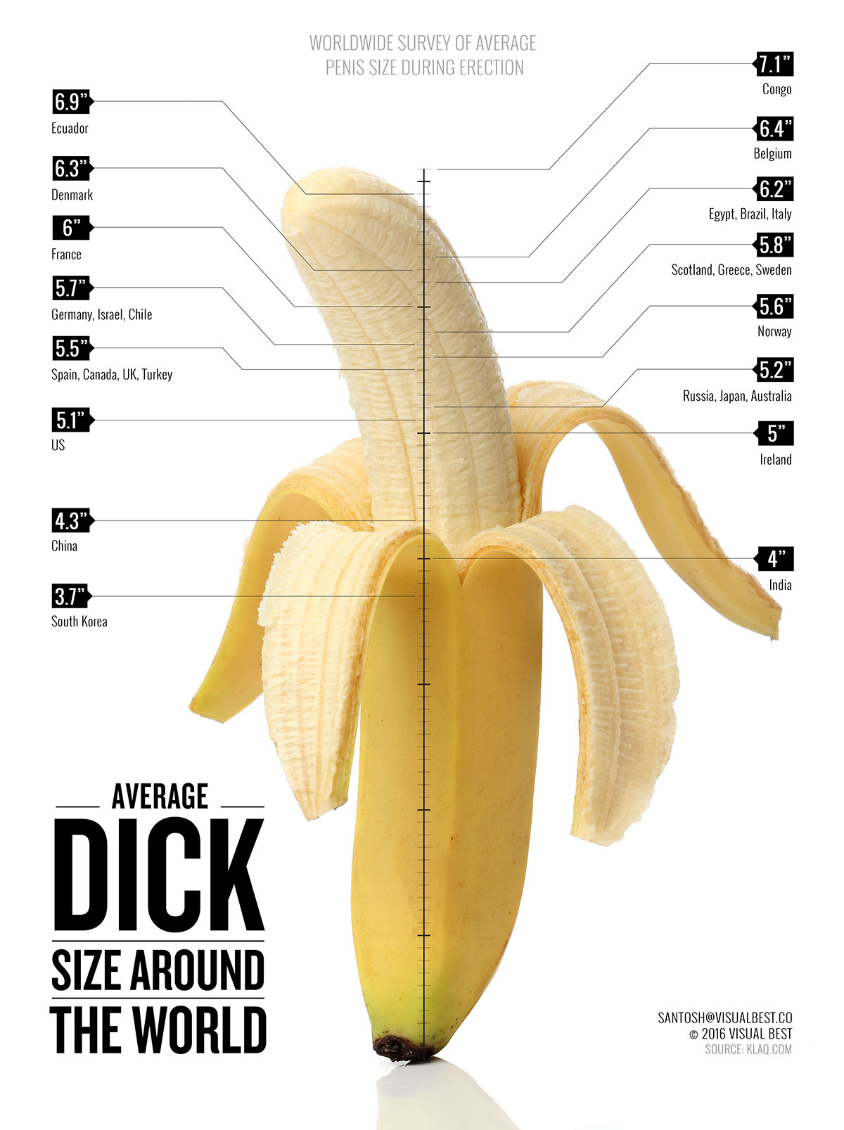 average penile size around the world